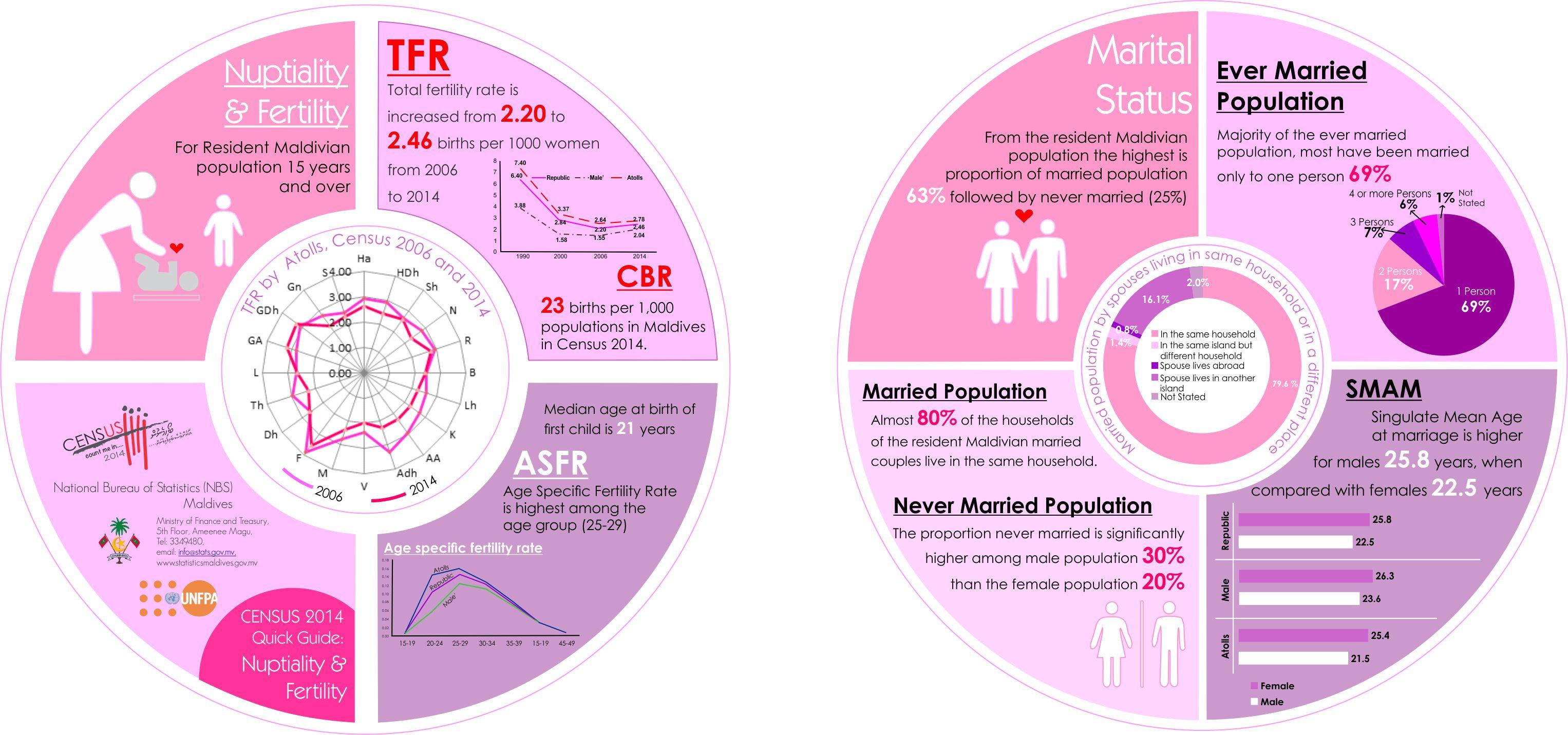 Nuptiality&Fertility-Leaflet1